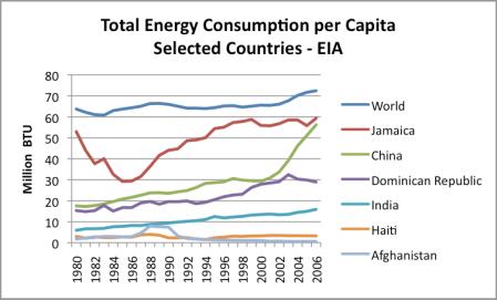 Haiti Total Energy Consumption