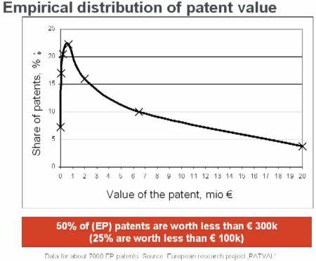 El valor de las patentes europeas