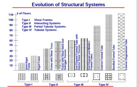 Ingeniería de Rascacielos