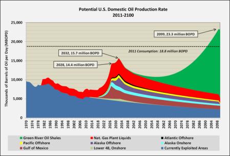 Potential_US_Oil_Prod