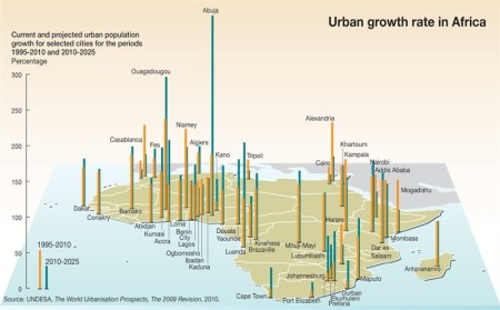 urban-growth-rate-in-africa_12bb