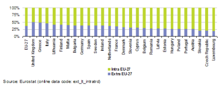 Intra_and_extra_EU-27_trade,_2011_(imports_plus_exports,_%_share_of_total_trade)