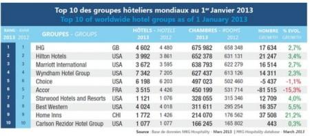 Ranking_cadenas_internacionales_2013