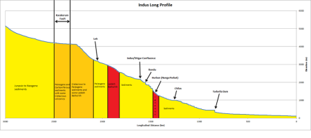 Indus river long profile