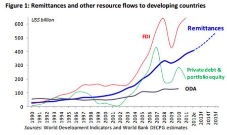 Estructura de los flujos de inversión extranjera