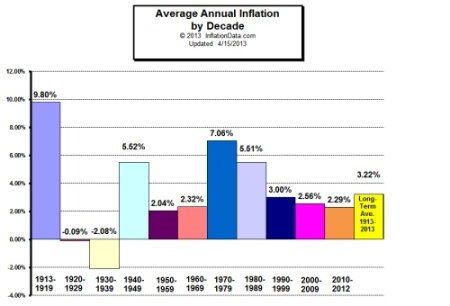 inflation_by_decade_sm