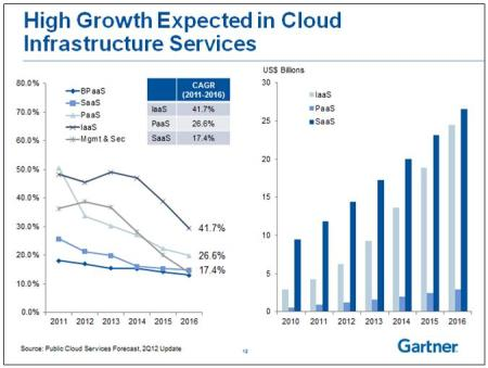 Cloud-Computing-growth