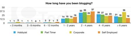 how-long-blogging-606x170