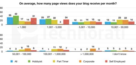 page-views-per-month-1-606x290