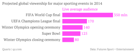 projected-global-viewership-for-major-sporting-events-in-2014-live-average-audience_chartbuilder-2