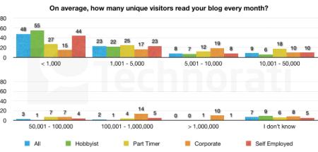unique-visitors-every-month-1-606x290
