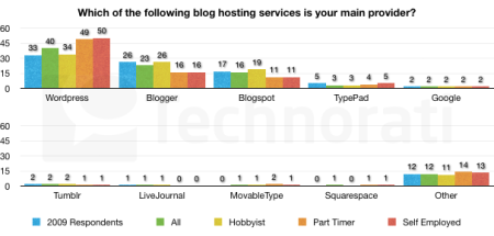 which-hosting-main-provider-606x290
