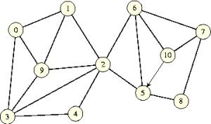 NonBiconnectedGraph