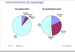 Topologías HPC en el Top500