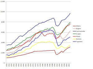 Eastern_bloc_economies_GDP_1990