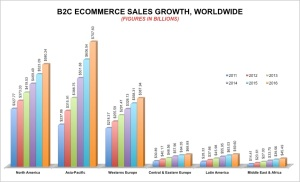 B2B-worldwide-ECOMMERCE-SALES