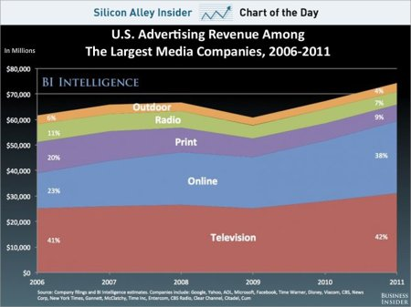 chart-of-the-day-us-advertising-revenue-by-platform-oct-2012