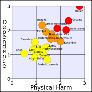 Development_of_a_rational_scale_to_assess_the_harm_of_drugs_of_potential_misuse_(physical_harm_and_dependence,_NA_free_means).svg