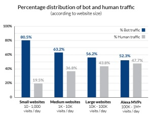 distribution-human-bot-traffic