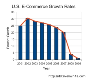 u-s-e-commerce-growth-rates