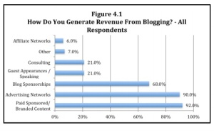 Zig-Blogger-Research-How-generate-revenue-1