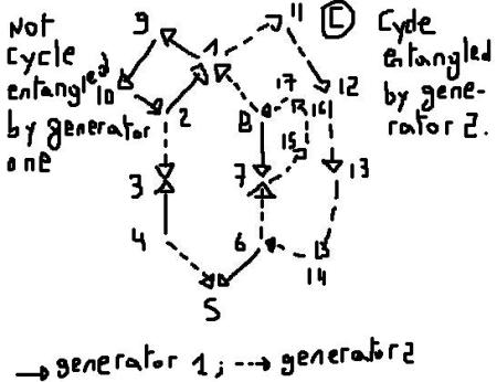 Ignacio Reneses patent method . Cycle entanglement property 2.