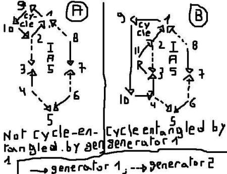 Ignacio Reneses Patent Method. Cycle entanglement property example