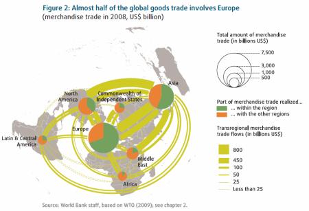 Flujos comerciales globales 2008