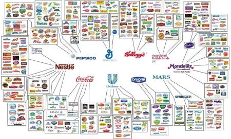 multinacionales-alimentacion