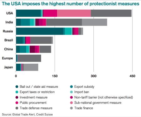 proteccionismo-en-eeuu