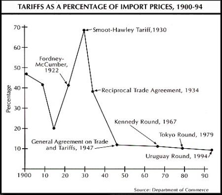tariffhistorychart