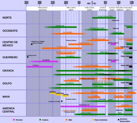 600px-cronologia_general_de_mesoamerica-svg